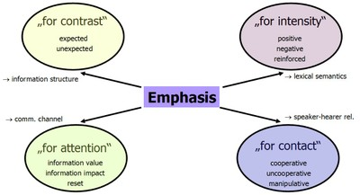 Emphase-System