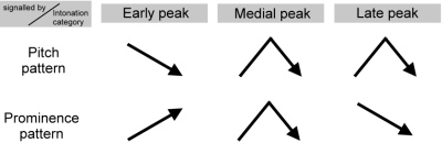 Fig.2 illustrates the signalling of early, medial, and late peaks by combinations of pitch and prominence patterns