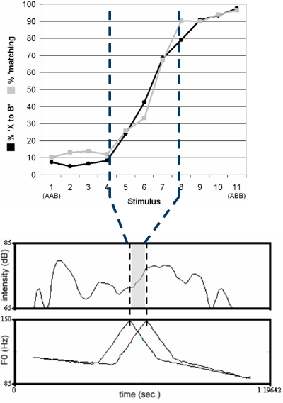 Fig.3 Almost congruent identification curves for speech and HUM stimuli and the F0 peak positions in the transition phase of the two identification curves